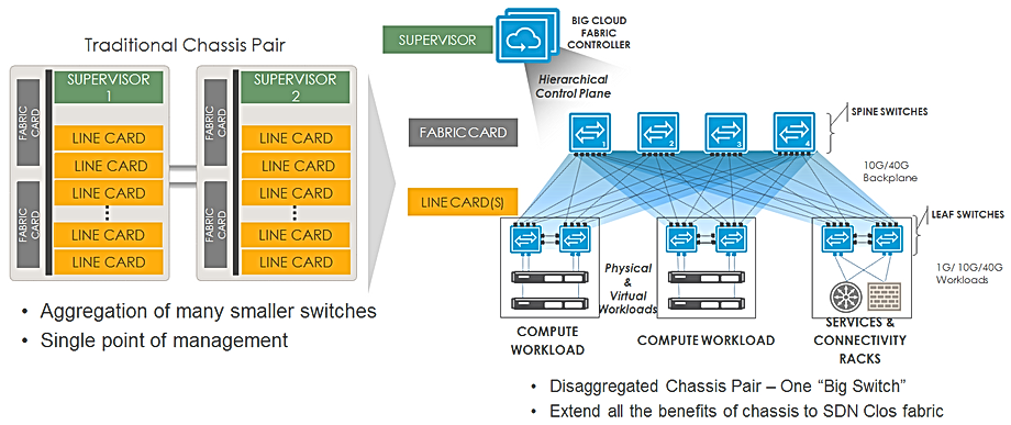 BigSwitch-Architecture.png