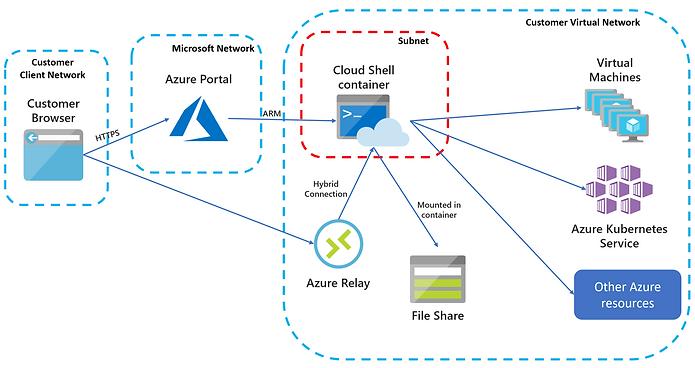 Azure data-diagram.png