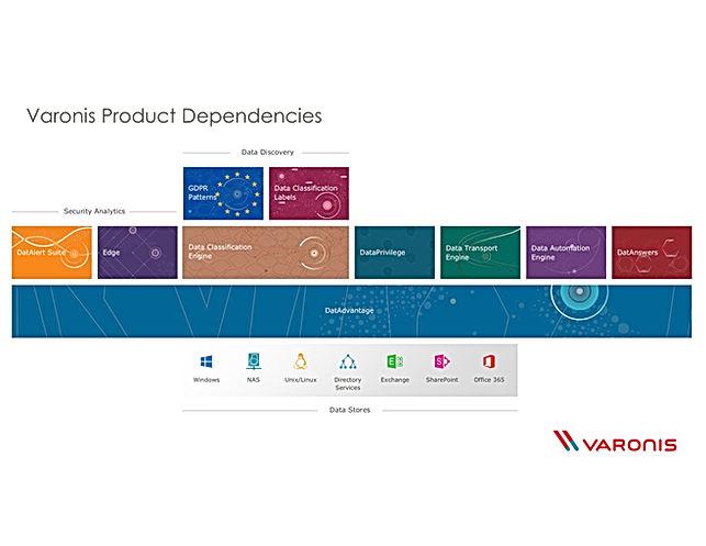 Varonis Product portfolio.jpg