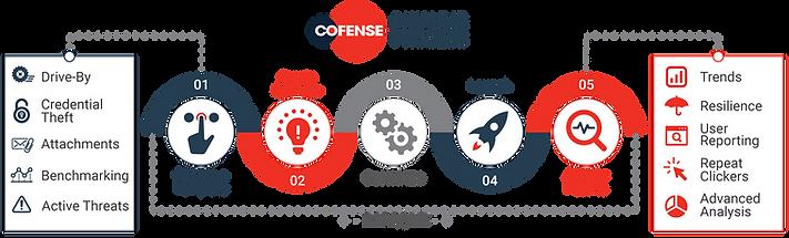 cofense-phishme-process.png