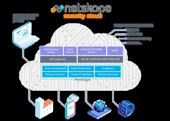 Netskope_SecurityCloud_Graphic.png