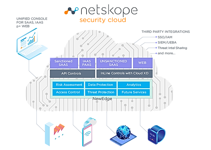 Netskope_SecurityCloud_Graphic.png