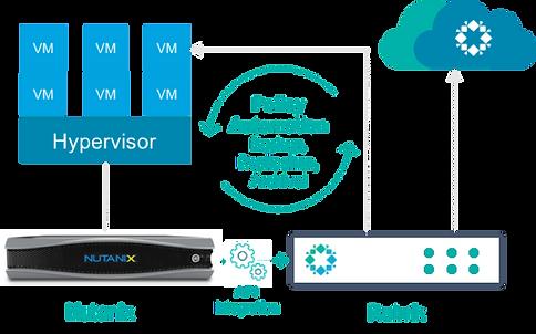 NX and rubrik integration.png