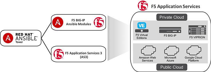 f5 automation.jpg