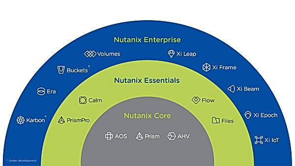 ntnx-customer-journey.png