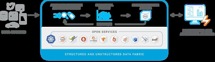 iguazio_Structured-Data-Diagram-for-web2