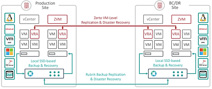 Rubrik-and-Zerto-Data-Protection.png