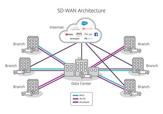 SD-WAN-diagram-s.jpg