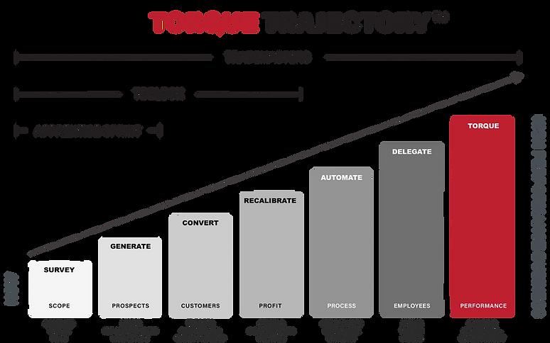 the torque trajectory update 11x7.png