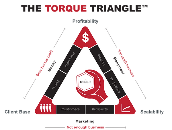 the torque triangle update 11x8.png