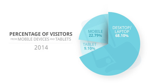 Does responsive web design make you more money? - AT EDR We are Mobile Access ready & state of t