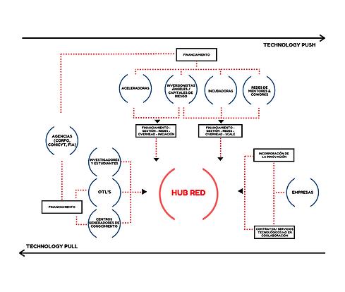 Diagrama HUB RED.png