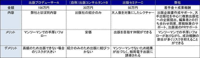 出版コンサル比較表.png
