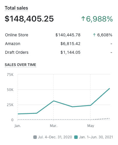 7K% Gain in Just Six Months by AZ Pathfinders