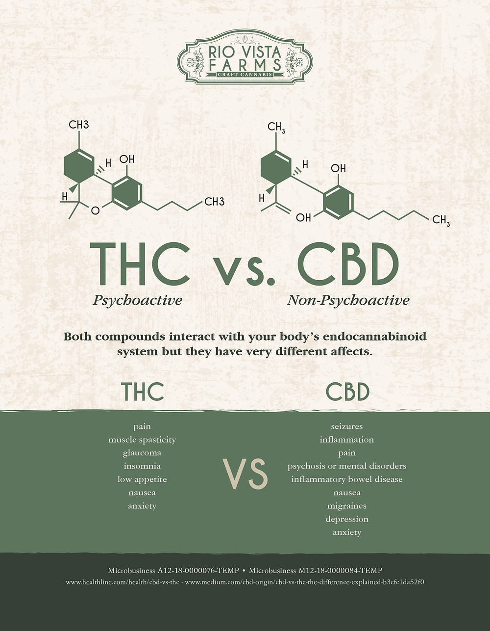 Rio Vista Farms THC vs CBD
