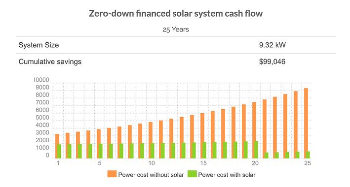 comparison of the cost of solar vs pge o