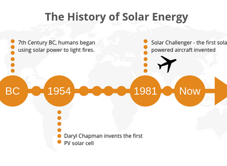 History of Solar Energy - From Old Tech to High Efficiency