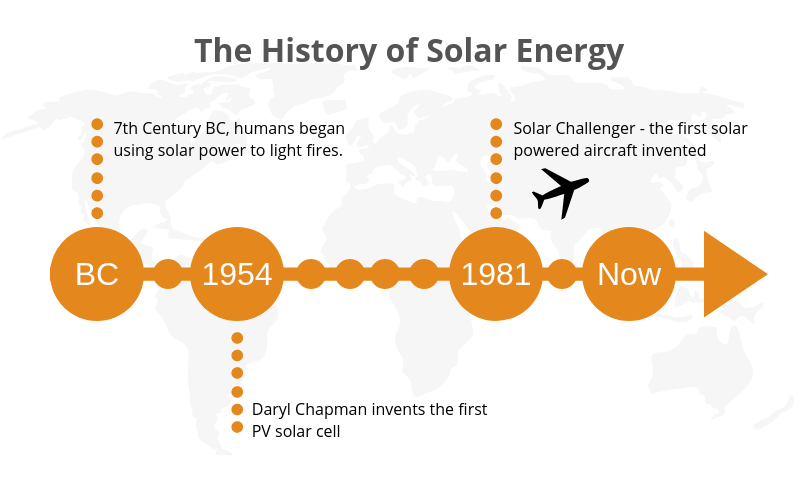 history of solar panels infographic