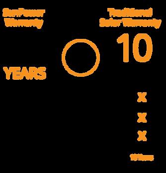 SunPower warranty vs other stockton solar company warranties