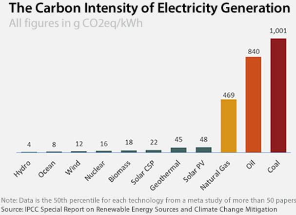 infographic showing the carbon pollution from producing electricity
