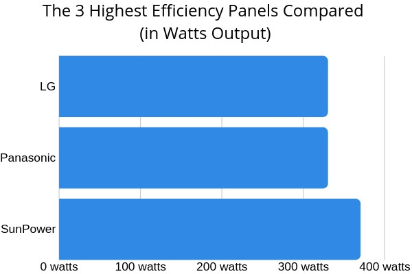 top 3 high efficiency solar panels comparison graph