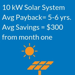 average payback period for 10kw solar infographic