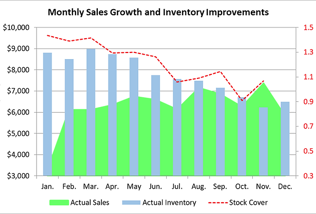 Monthly sales.png