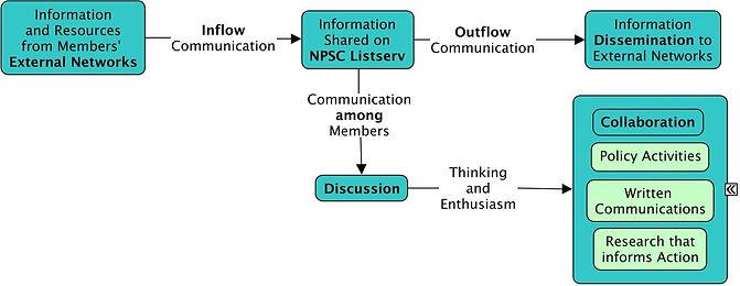 Basecamp flow chart.jpg