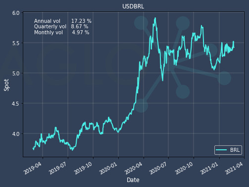 Annual volatility of USD BRL chart