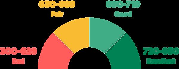 credit score range .png