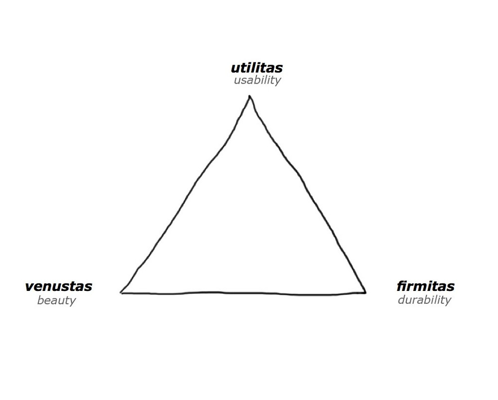 Drawing of the utilitas, firmitas, and venustas triangle