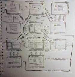 Establishing Navigation Flow