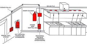Restaurant System, Kitchen System, Ansul System