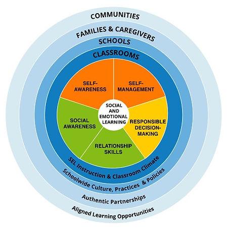 CASEL SEL social emotional learning denver schools adventure programing expeditionary learning