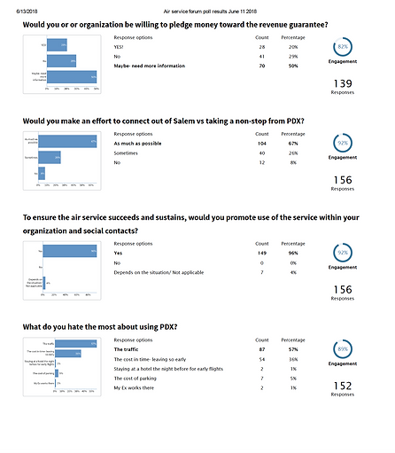 Survey Results 2