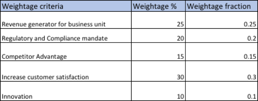 Assigning weightage to criteria