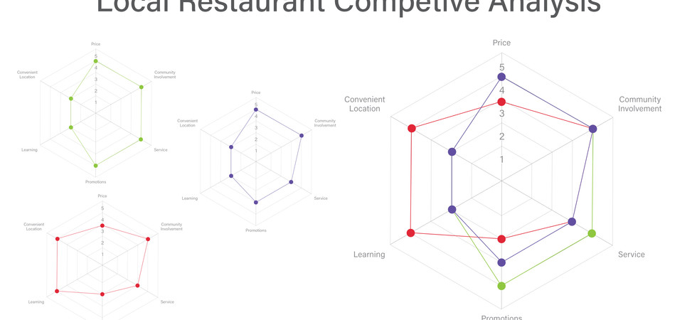 Local Restaurant Competitive Analysis