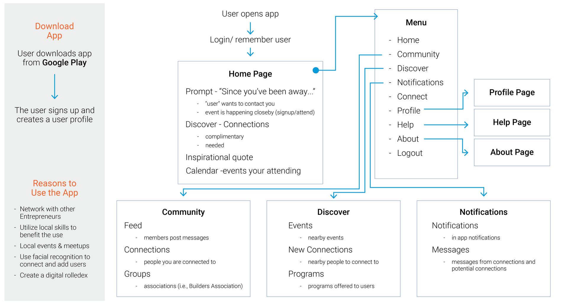 KIT Interactive Flowchart
