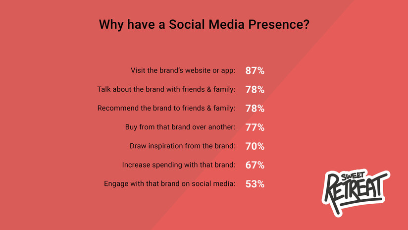 Why have a Social Media Presence?