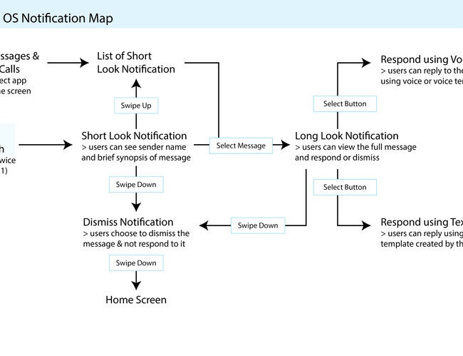 Userflow-Notification Map OCEANCLEAR