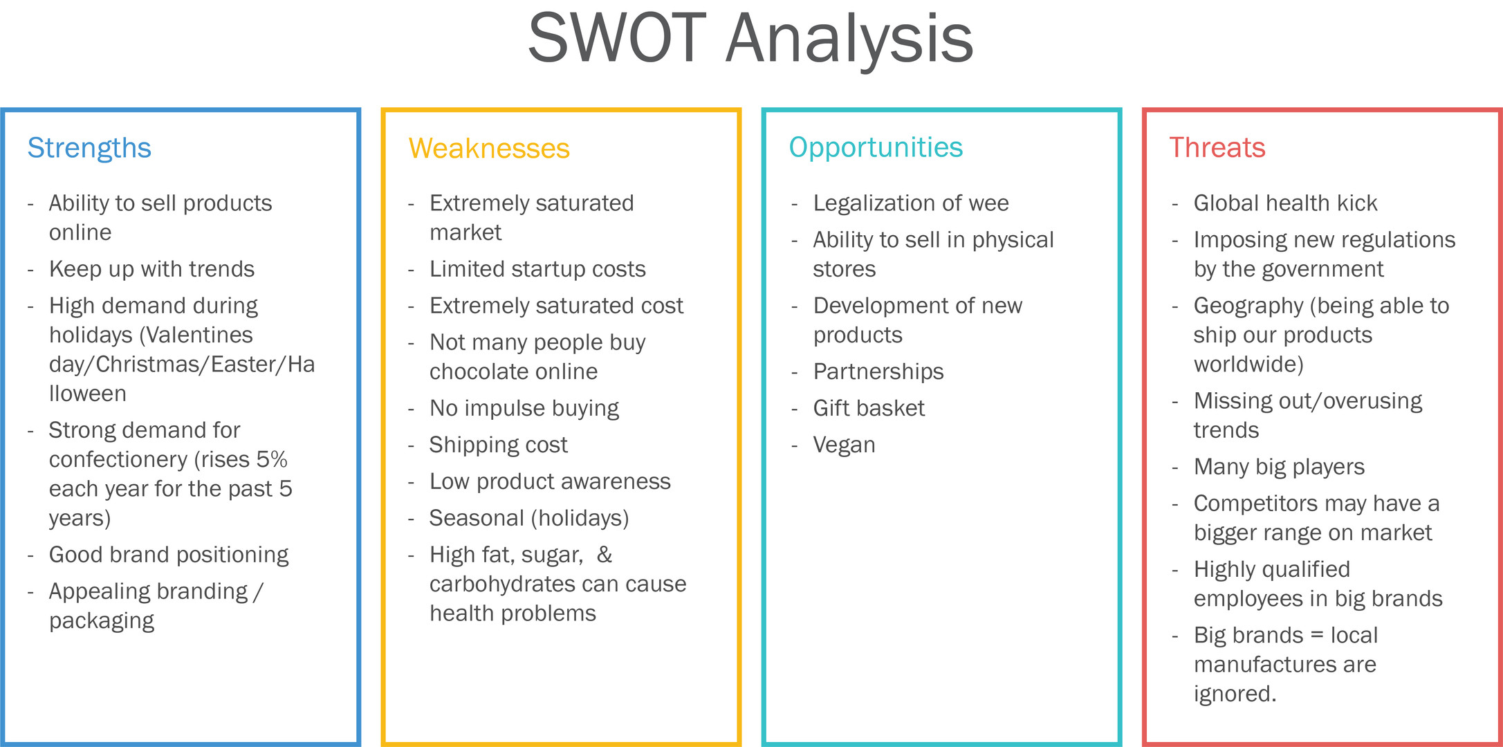 Sweet Retreat SWOT Analysis