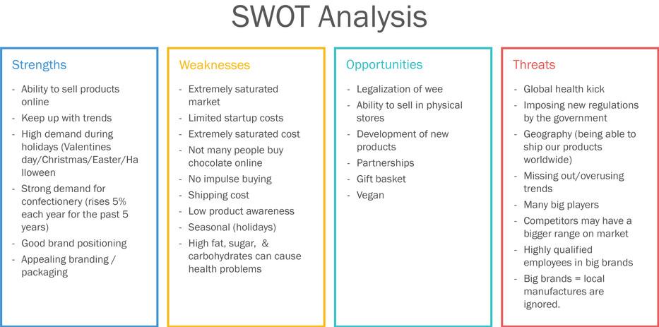 Sweet Retreat SWOT Analysis