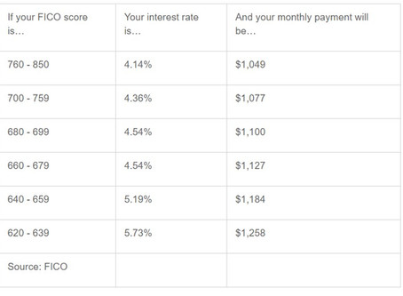 How is your credit score applicable to purchase a home?