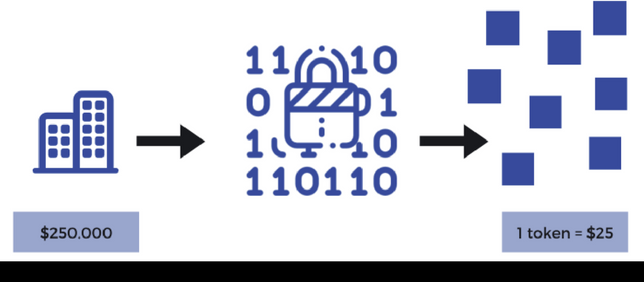 Fractional Ownership Of Everything #Assetization #Tokenization (Part II)