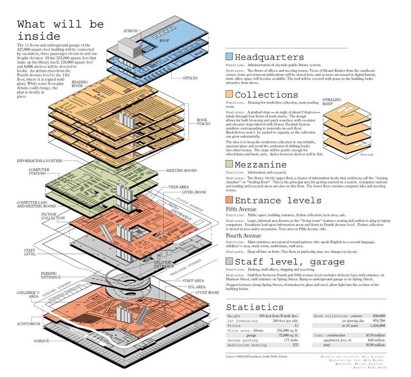 Seattle Library Oma Amo Rem Koolhaas