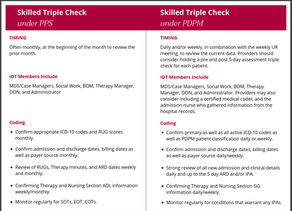 YOUR NEW TRIPLE CHECK PROCESS UNDER PDPM