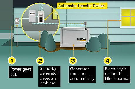 whole-house-generator-diagram_edited.jpg