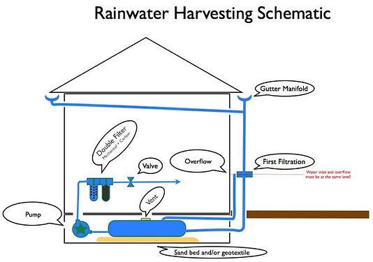 Rainwater Harvesting Consultancy