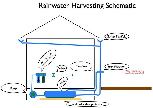 rainwater harvesting New Delhi India
