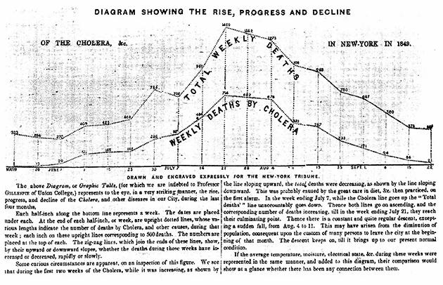 Cholera Diagram from The New York Daily Tribune, 1849